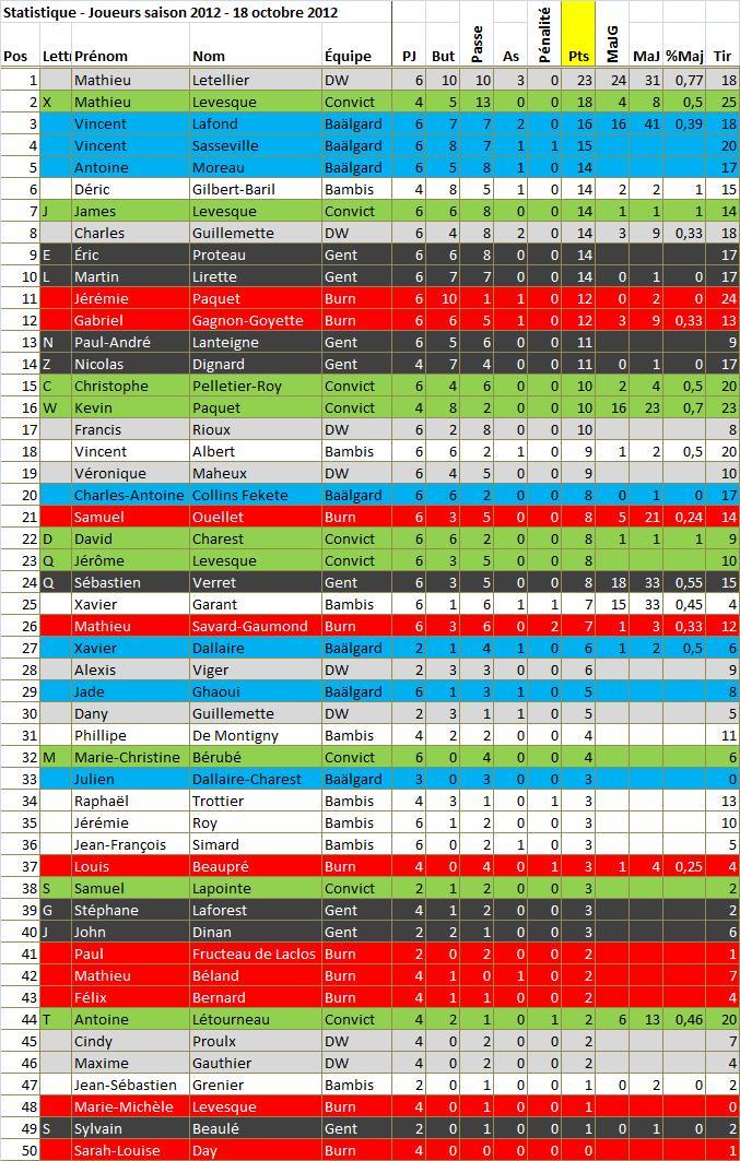 stats-joueurs-18oct11.jpg