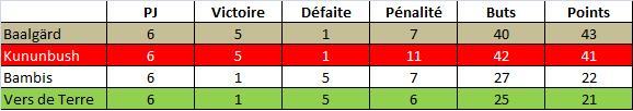 Stats-Le11-Equipe-10mai11.jpg