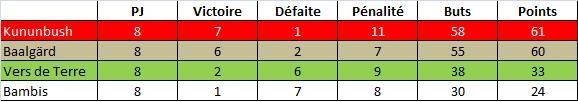 Stats-Le11-Equipe-17mai11.jpg