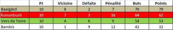 Stats-Le11-Equipe-25mai11.jpg