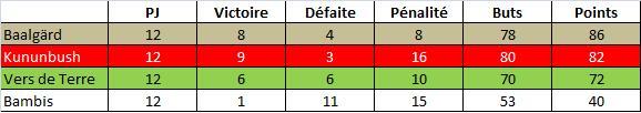 Stats-Le11-Equipe-31mai11.jpg