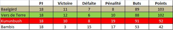 Stats-Le11-Equipe-7juin11.jpg